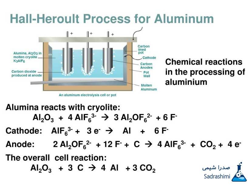 فرآیند هال-هروولبرای تولید آلومینیوم